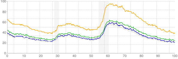 Chart of alternative unemployment measures U-4, U-5 and U-6